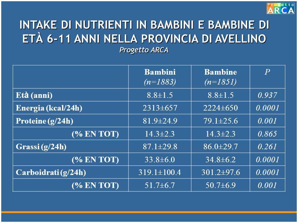 INTAKE DI NUTRIENTI IN BAMBINI E BAMBINE DI ETÀ 6-11 ANNI NELLA PROVINCIA DI AVELLINO Progetto ARCA Bambini (n=1883) Bambine (n=1851) P Et à (anni) 8.