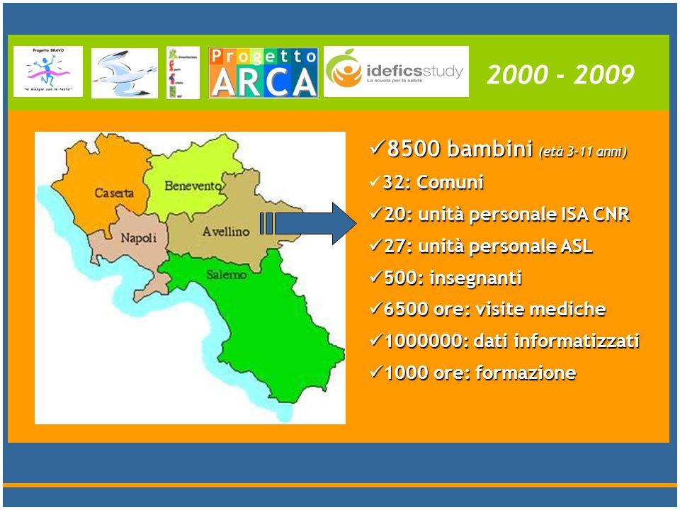 8500 bambini (età 3-11 anni) 8500 bambini (età 3-11 anni) 32: Comuni 20: unità personale ISA CNR 20: unità personale ISA CNR 27: unità personale ASL 2