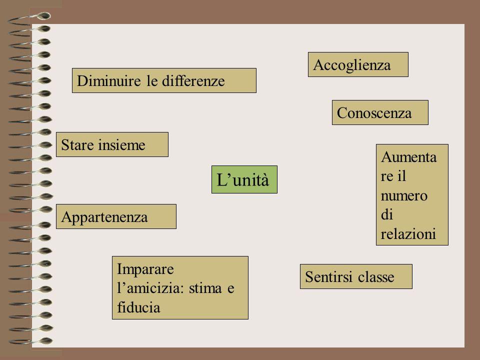 Lunità Diminuire le differenze Stare insieme Accoglienza Conoscenza Sentirsi classe Appartenenza Aumenta re il numero di relazioni Imparare lamicizia: