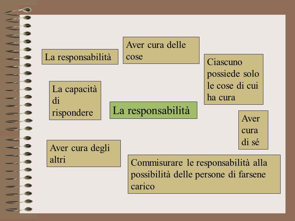 La responsabilità Aver cura delle cose Ciascuno possiede solo le cose di cui ha cura Aver cura di sé Aver cura degli altri Commisurare le responsabili