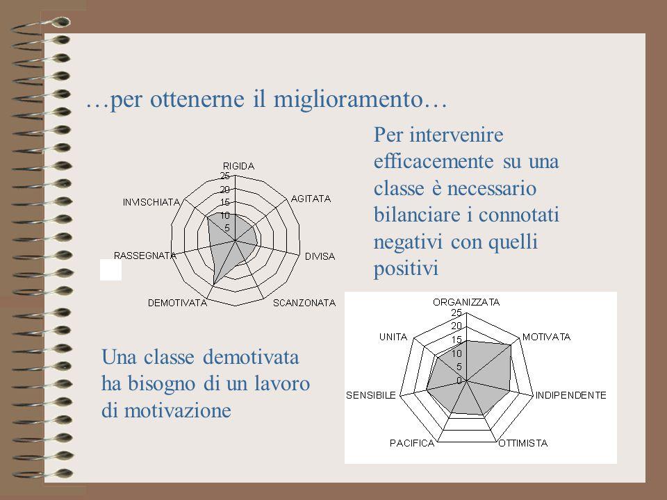 …per ottenerne il miglioramento… Per intervenire efficacemente su una classe è necessario bilanciare i connotati negativi con quelli positivi Una clas