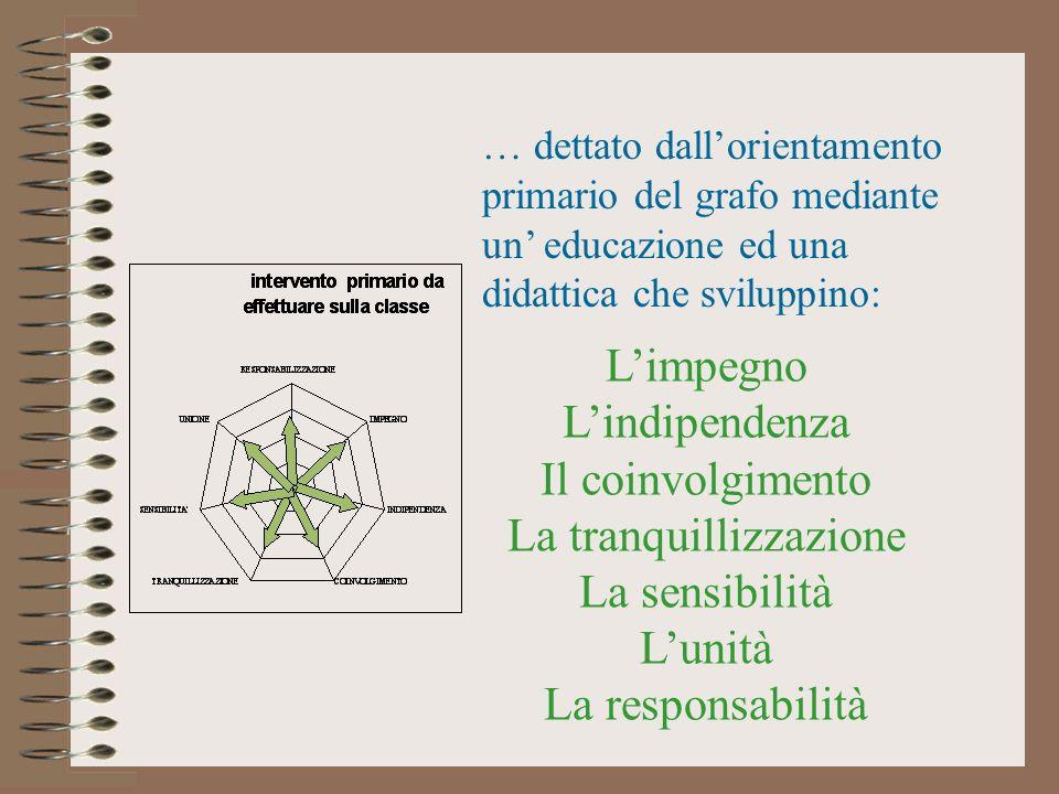 … dettato dallorientamento primario del grafo mediante un educazione ed una didattica che sviluppino: Limpegno Lindipendenza Il coinvolgimento La tran
