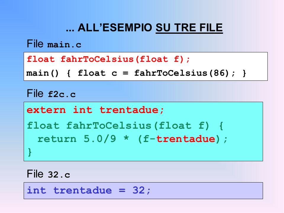 float fahrToCelsius(float f); main() { float c = fahrToCelsius(86); }... ALLESEMPIO SU TRE FILE File main.c extern int trentadue; float fahrToCelsius(