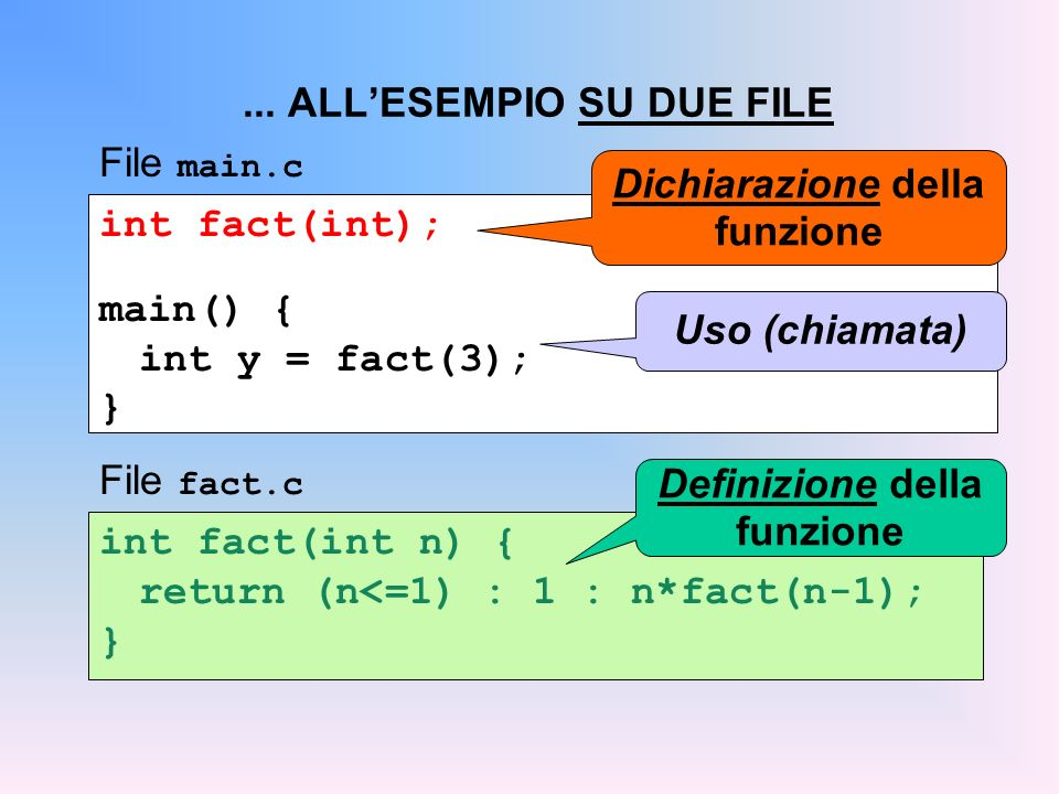 int fact(int); main() { int y = fact(3); }... ALLESEMPIO SU DUE FILE Dichiarazione della funzione Uso (chiamata) File main.c int fact(int n) { return