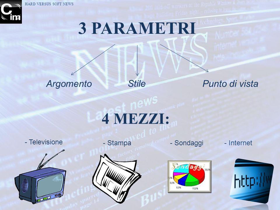 3 PARAMETRI Argomento Stile Punto di vista 4 MEZZI: - Stampa - Sondaggi HARD VERSUS SOFT NEWS - Televisione - Internet