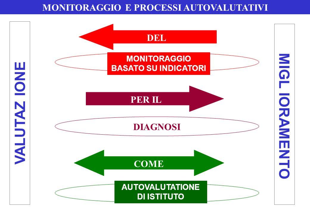 MONITORAGGIO BASATO SU INDICATORI AUTOVALUTATIONE DI ISTITUTO LOGICA DIAGNOSTICA LOGICA FORMATIVA DIFFERENZE MONITORAGGIO E PROCESSI AUTOVALUTATIVI APPROCCIO COMPARATIVO VISIONE ANALITICA ENFASI TECNICA METODOLOGIE QUANTITATIVE VALUTAZIONE DINSIEME VALUTAZIONE SU PRIORITA APPROCCIO CONTESTUALE VISIONE OLISTICA ENFASI CULTURALE METODOLOGIE QUALITATIVE