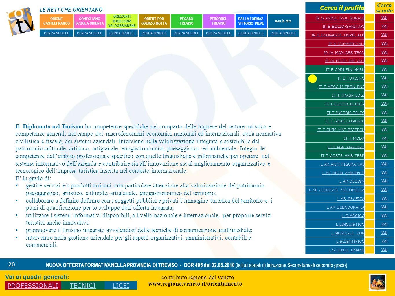LE RETI CHE ORIENTANO contributo regione del veneto www.regione.veneto.it/orientamento 20 NUOVA OFFERTA FORMATIVA NELLA PROVINCIA DI TREVISO - DGR 495