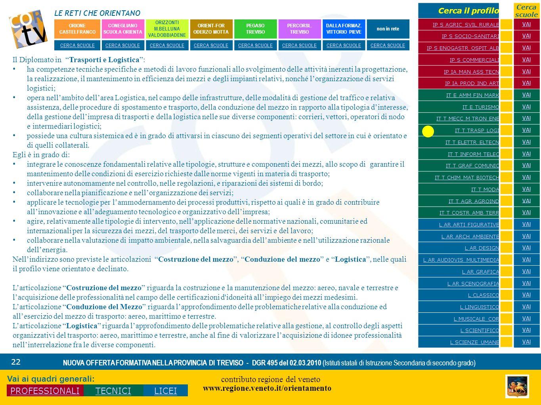 LE RETI CHE ORIENTANO contributo regione del veneto www.regione.veneto.it/orientamento 22 NUOVA OFFERTA FORMATIVA NELLA PROVINCIA DI TREVISO - DGR 495