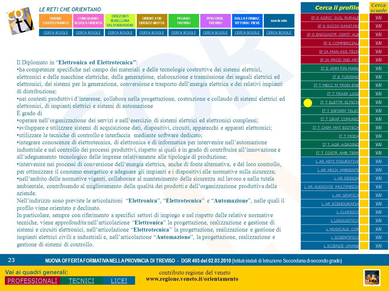 LE RETI CHE ORIENTANO contributo regione del veneto www.regione.veneto.it/orientamento 23 NUOVA OFFERTA FORMATIVA NELLA PROVINCIA DI TREVISO - DGR 495
