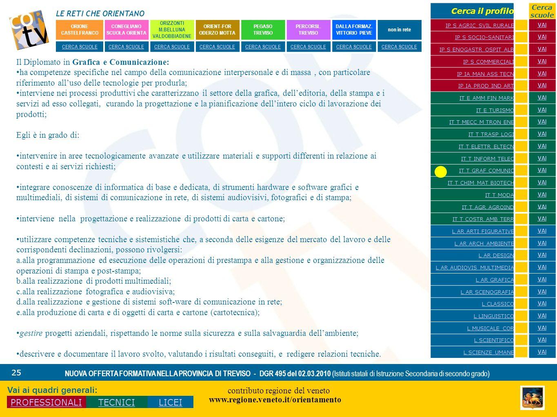 LE RETI CHE ORIENTANO contributo regione del veneto www.regione.veneto.it/orientamento 25 NUOVA OFFERTA FORMATIVA NELLA PROVINCIA DI TREVISO - DGR 495