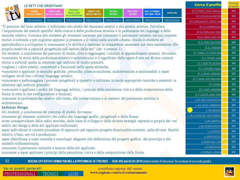 LE RETI CHE ORIENTANO contributo regione del veneto www.regione.veneto.it/orientamento 32 NUOVA OFFERTA FORMATIVA NELLA PROVINCIA DI TREVISO - DGR 495