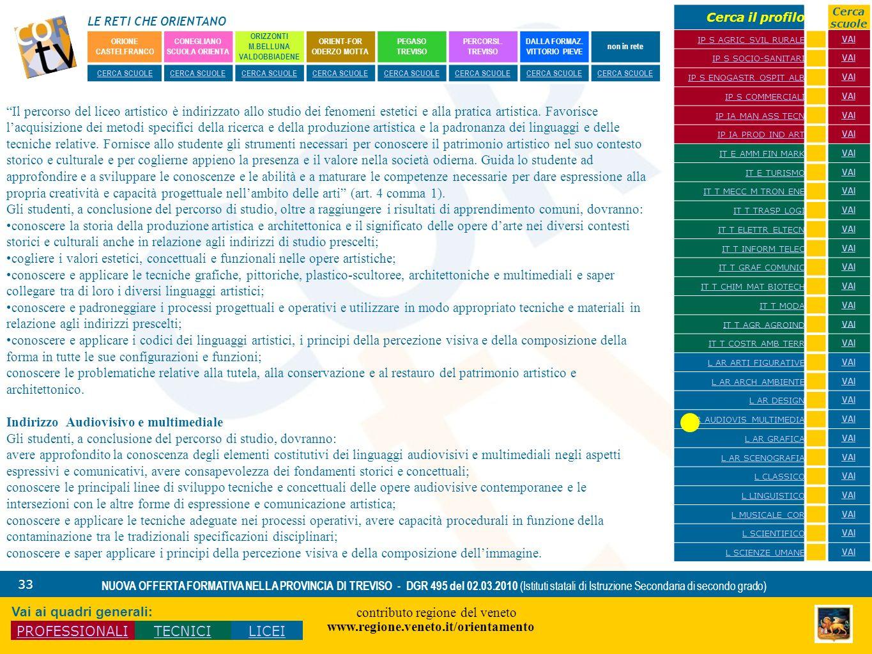 LE RETI CHE ORIENTANO contributo regione del veneto www.regione.veneto.it/orientamento 33 NUOVA OFFERTA FORMATIVA NELLA PROVINCIA DI TREVISO - DGR 495