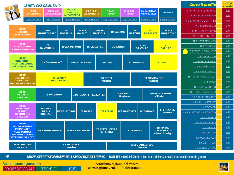 LE RETI CHE ORIENTANO contributo regione del veneto www.regione.veneto.it/orientamento 49 NUOVA OFFERTA FORMATIVA NELLA PROVINCIA DI TREVISO - DGR 495