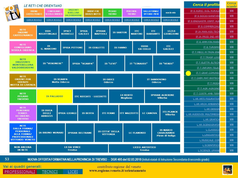 LE RETI CHE ORIENTANO contributo regione del veneto www.regione.veneto.it/orientamento 53 NUOVA OFFERTA FORMATIVA NELLA PROVINCIA DI TREVISO - DGR 495