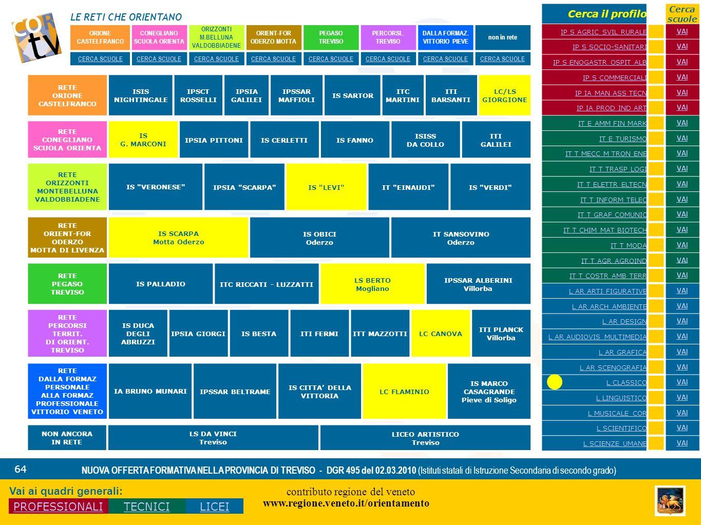 LE RETI CHE ORIENTANO contributo regione del veneto www.regione.veneto.it/orientamento 64 NUOVA OFFERTA FORMATIVA NELLA PROVINCIA DI TREVISO - DGR 495