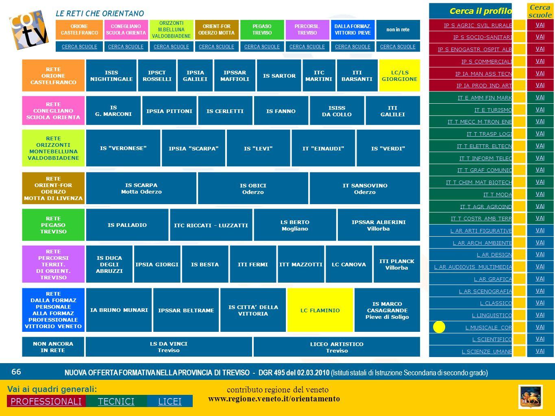 LE RETI CHE ORIENTANO contributo regione del veneto www.regione.veneto.it/orientamento 66 NUOVA OFFERTA FORMATIVA NELLA PROVINCIA DI TREVISO - DGR 495