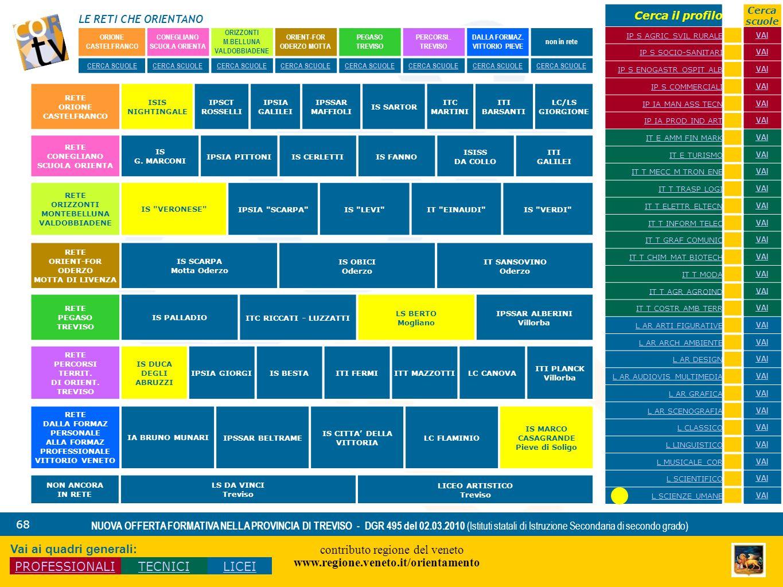 LE RETI CHE ORIENTANO contributo regione del veneto www.regione.veneto.it/orientamento 68 NUOVA OFFERTA FORMATIVA NELLA PROVINCIA DI TREVISO - DGR 495