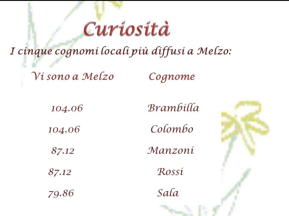 I cinque cognomi locali più diffusi a Melzo: Vi sono a MelzoCognome 104.06 Brambilla 104.06 Colombo 87.12 Manzoni 87.12 Rossi 79.86 Sala