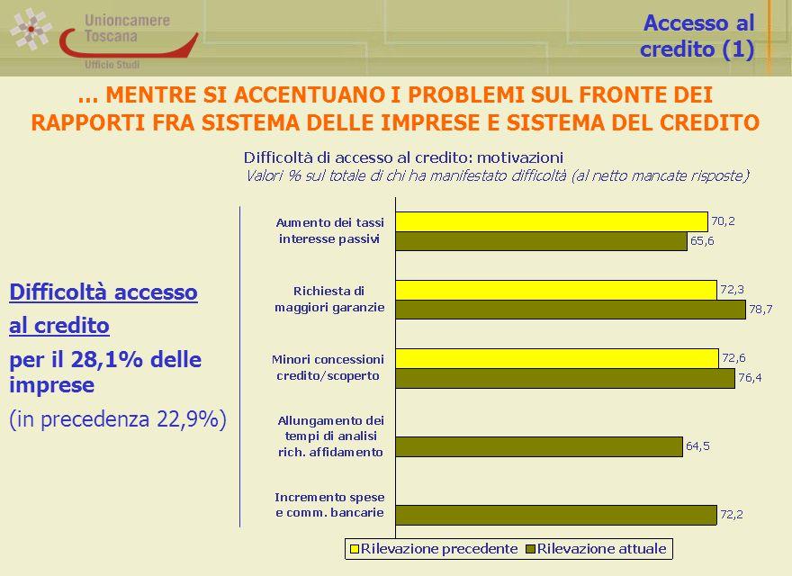 Accesso al credito (1) … MENTRE SI ACCENTUANO I PROBLEMI SUL FRONTE DEI RAPPORTI FRA SISTEMA DELLE IMPRESE E SISTEMA DEL CREDITO Difficoltà accesso al credito per il 28,1% delle imprese (in precedenza 22,9%)