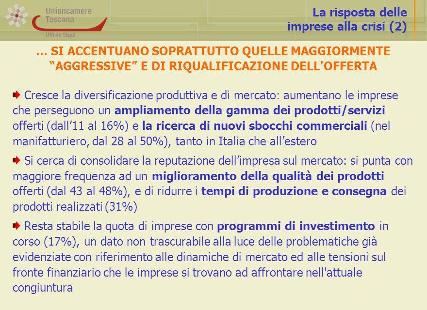 La risposta delle imprese alla crisi (2) Cresce la diversificazione produttiva e di mercato: aumentano le imprese che perseguono un ampliamento della gamma dei prodotti/servizi offerti (dall11 al 16%) e la ricerca di nuovi sbocchi commerciali (nel manifatturiero, dal 28 al 50%), tanto in Italia che allestero Si cerca di consolidare la reputazione dellimpresa sul mercato: si punta con maggiore frequenza ad un miglioramento della qualità dei prodotti offerti (dal 43 al 48%), e di ridurre i tempi di produzione e consegna dei prodotti realizzati (31%) Resta stabile la quota di imprese con programmi di investimento in corso (17%), un dato non trascurabile alla luce delle problematiche già evidenziate con riferimento alle dinamiche di mercato ed alle tensioni sul fronte finanziario che le imprese si trovano ad affrontare nell attuale congiuntura … SI ACCENTUANO SOPRATTUTTO QUELLE MAGGIORMENTE AGGRESSIVE E DI RIQUALIFICAZIONE DELL OFFERTA