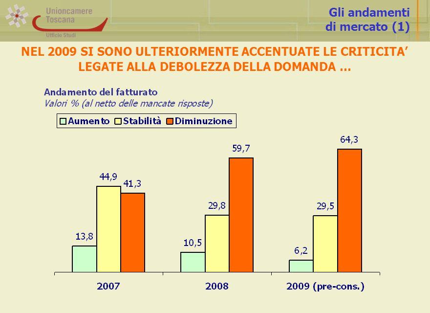 Gli andamenti di mercato (1) NEL 2009 SI SONO ULTERIORMENTE ACCENTUATE LE CRITICITA LEGATE ALLA DEBOLEZZA DELLA DOMANDA …