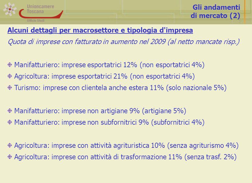 Gli andamenti di mercato (2) Alcuni dettagli per macrosettore e tipologia d impresa Quota di imprese con fatturato in aumento nel 2009 (al netto mancate risp.) Manifatturiero: imprese esportatrici 12% (non esportatrici 4%) Agricoltura: imprese esportatrici 21% (non esportatrici 4%) Turismo: imprese con clientela anche estera 11% (solo nazionale 5%) Manifatturiero: imprese non artigiane 9% (artigiane 5%) Manifatturiero: imprese non subfornitrici 9% (subfornitrici 4%) Agricoltura: imprese con attività agrituristica 10% (senza agriturismo 4%) Agricoltura: imprese con attività di trasformazione 11% (senza trasf.