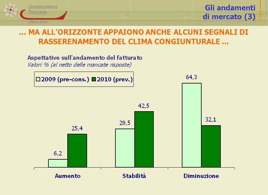 Gli andamenti di mercato (3) … MA ALLORIZZONTE APPAIONO ANCHE ALCUNI SEGNALI DI RASSERENAMENTO DEL CLIMA CONGIUNTURALE …