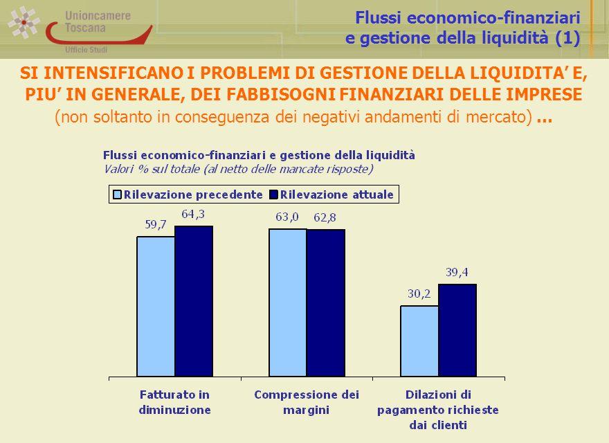 Flussi economico-finanziari e gestione della liquidità (1) SI INTENSIFICANO I PROBLEMI DI GESTIONE DELLA LIQUIDITA E, PIU IN GENERALE, DEI FABBISOGNI FINANZIARI DELLE IMPRESE (non soltanto in conseguenza dei negativi andamenti di mercato) …