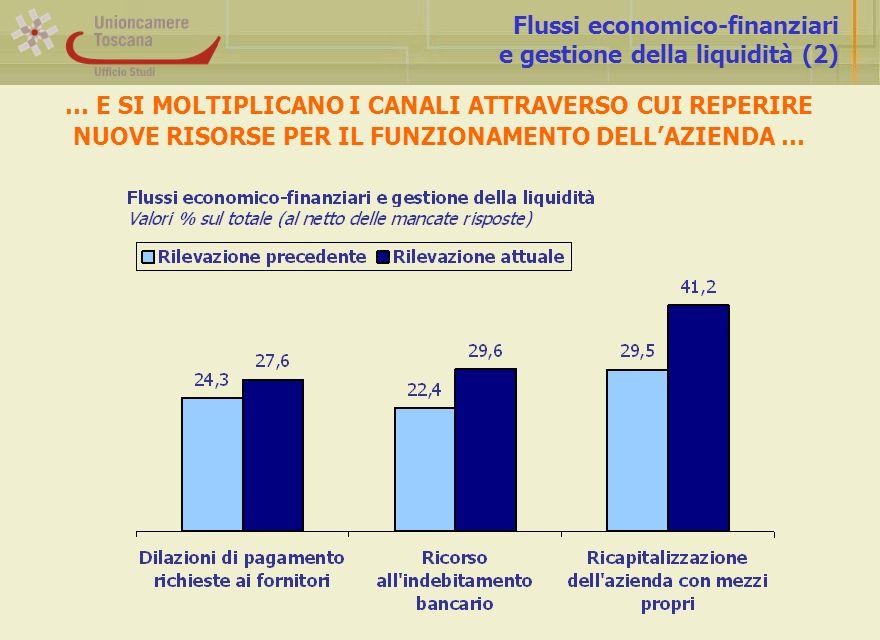 Flussi economico-finanziari e gestione della liquidità (2) … E SI MOLTIPLICANO I CANALI ATTRAVERSO CUI REPERIRE NUOVE RISORSE PER IL FUNZIONAMENTO DEL