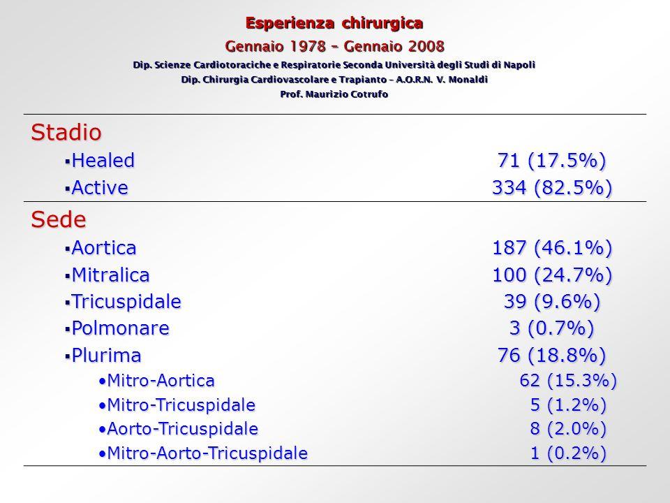 Esperienza chirurgica Gennaio 1978 – Gennaio 2008 Dip. Scienze Cardiotoraciche e Respiratorie Seconda Università degli Studi di Napoli Dip. Chirurgia