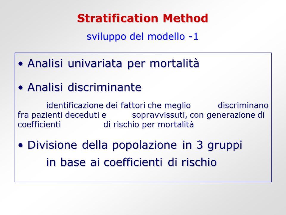 Stratification Method sviluppo del modello -1 Analisi univariata per mortalità Analisi univariata per mortalità Analisi discriminante Analisi discrimi
