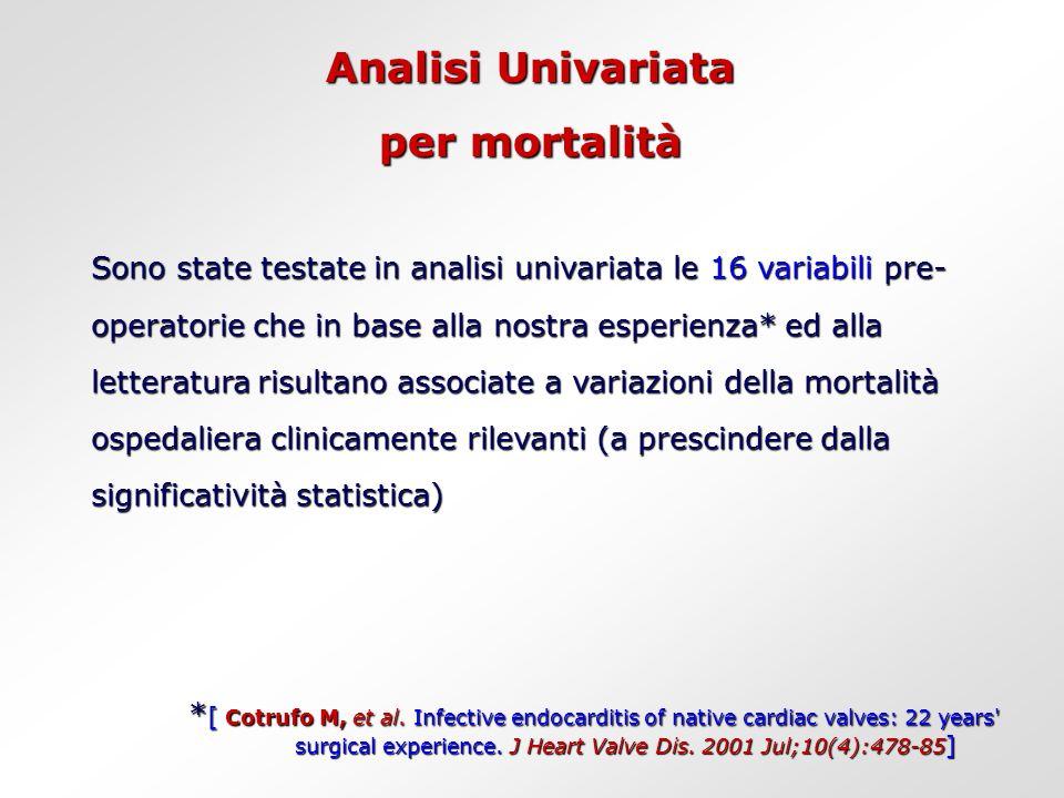 Analisi Univariata per mortalità Sono state testate in analisi univariata le 16 variabili pre- operatorie che in base alla nostra esperienza* ed alla