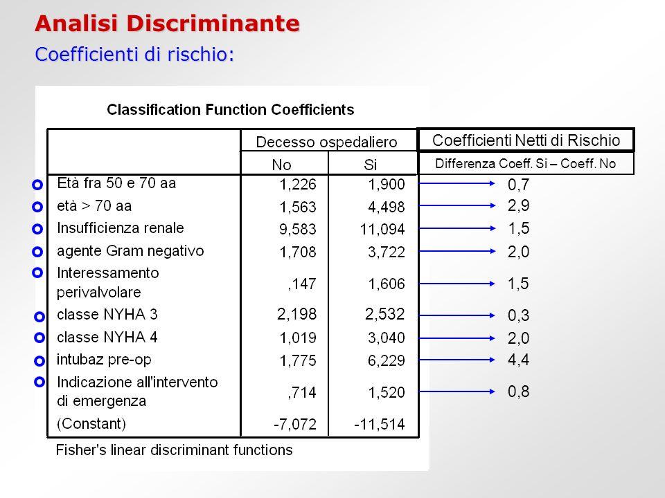 Analisi Discriminante Coefficienti di rischio: Coefficienti Netti di Rischio Differenza Coeff. Si – Coeff. No 0,7 2,9 1,5 2,0 1,5 0,3 2,0 4,4 0,8 2,19