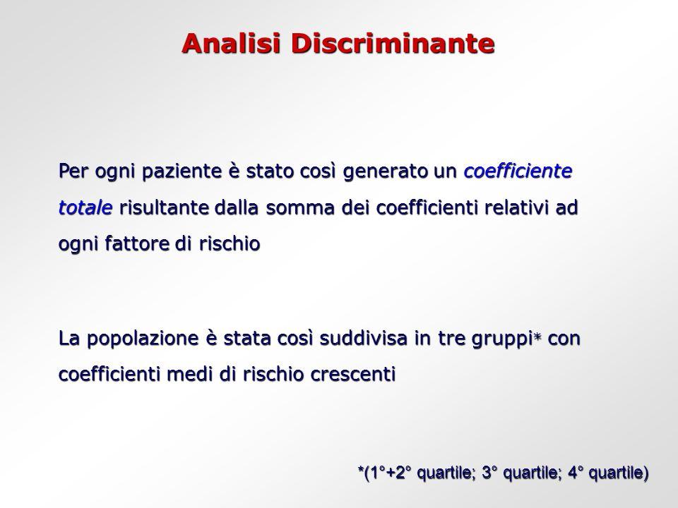 Analisi Discriminante Per ogni paziente è stato così generato un coefficiente totale risultante dalla somma dei coefficienti relativi ad ogni fattore