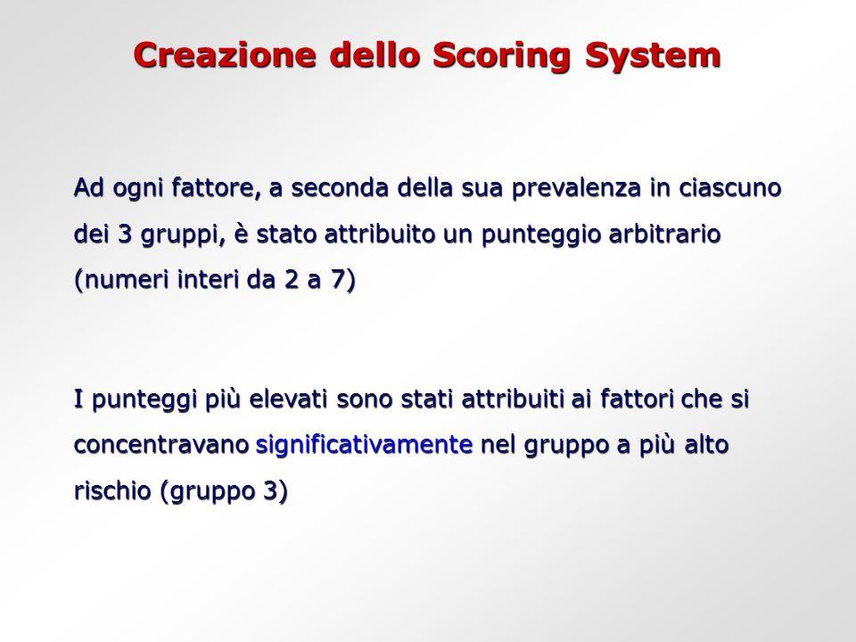 Creazione dello Scoring System Ad ogni fattore, a seconda della sua prevalenza in ciascuno dei 3 gruppi, è stato attribuito un punteggio arbitrario (numeri interi da 2 a 7) I punteggi più elevati sono stati attribuiti ai fattori che si concentravano significativamente nel gruppo a più alto rischio (gruppo 3)