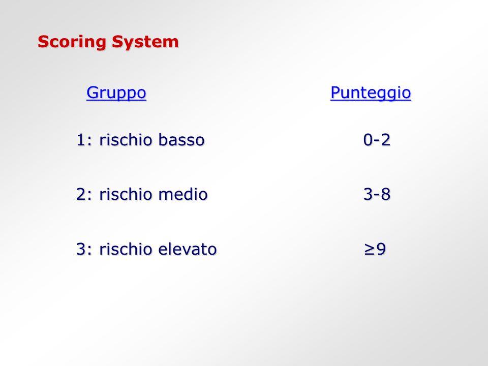 Scoring System GruppoPunteggio 1: rischio basso0-2 1: rischio basso0-2 2: rischio medio3-8 2: rischio medio3-8 3: rischio elevato9 3: rischio elevato9