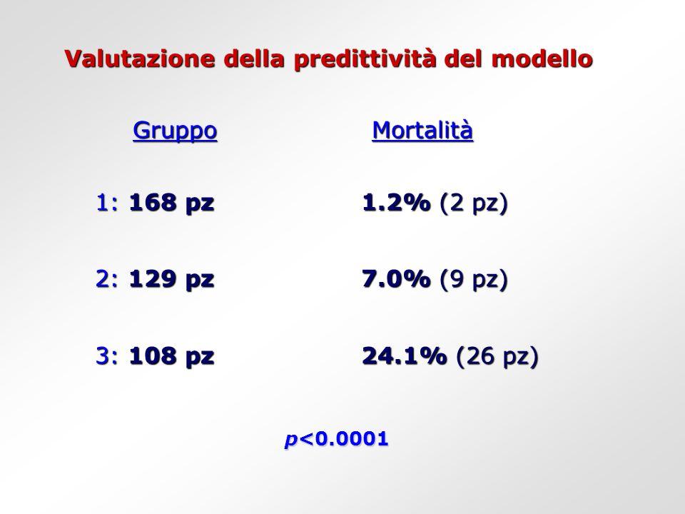 Valutazione della predittività del modello Gruppo Mortalità 1: 168 pz1.2% (2 pz) 1: 168 pz1.2% (2 pz) 2: 129 pz7.0% (9 pz) 2: 129 pz7.0% (9 pz) 3: 108 pz24.1% (26 pz) 3: 108 pz24.1% (26 pz) p<0.0001