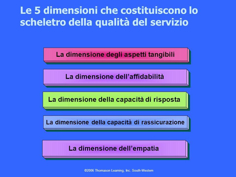©2006 Thomason Learning, Inc. South-Western Le 5 dimensioni che costituiscono lo scheletro della qualità del servizio La dimensione degli aspetti tang