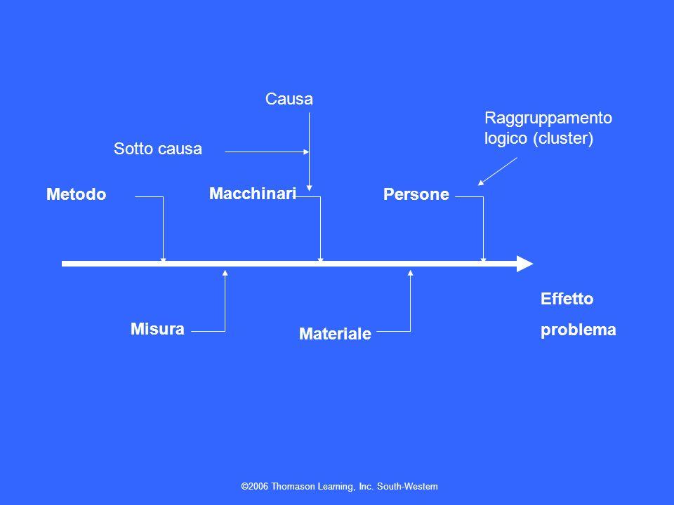 ©2006 Thomason Learning, Inc. South-Western Effetto problema Metodo Misura Materiale Macchinari Persone Causa Sotto causa Raggruppamento logico (clust