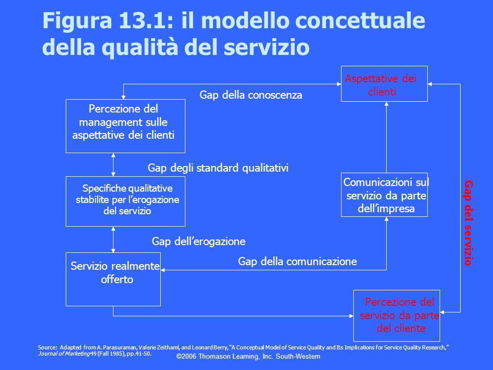 ©2006 Thomason Learning, Inc. South-Western Percezione del management sulle aspettative dei clienti Specifiche qualitative stabilite per lerogazione d