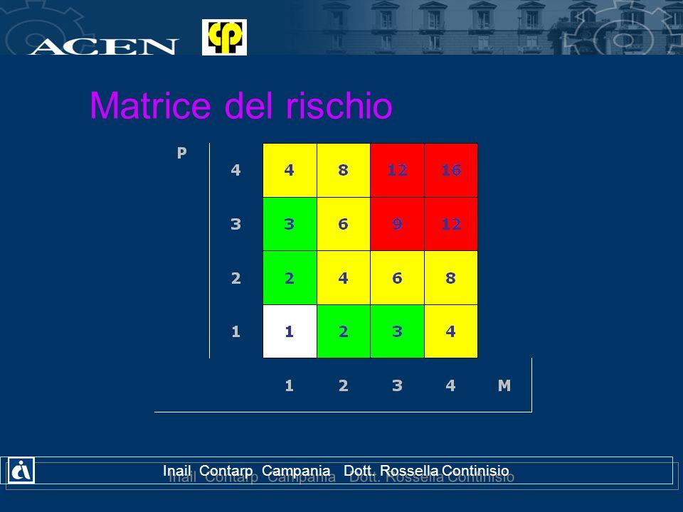Matrice del rischio Inail Contarp Campania Dott. Rossella Continisio