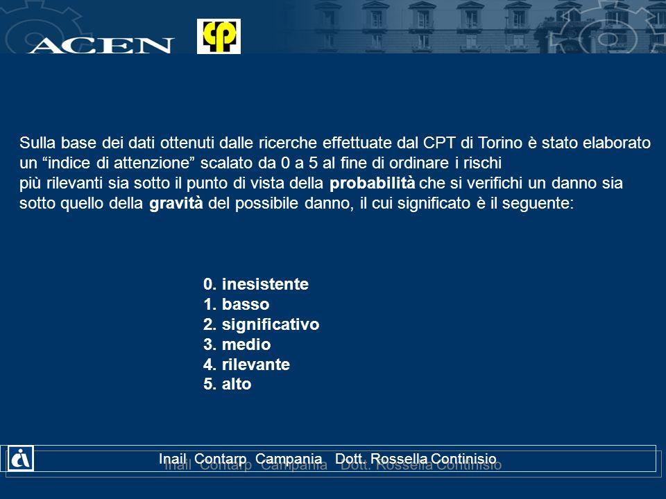 0. inesistente 1. basso 2. significativo 3. medio 4. rilevante 5. alto Sulla base dei dati ottenuti dalle ricerche effettuate dal CPT di Torino è stat