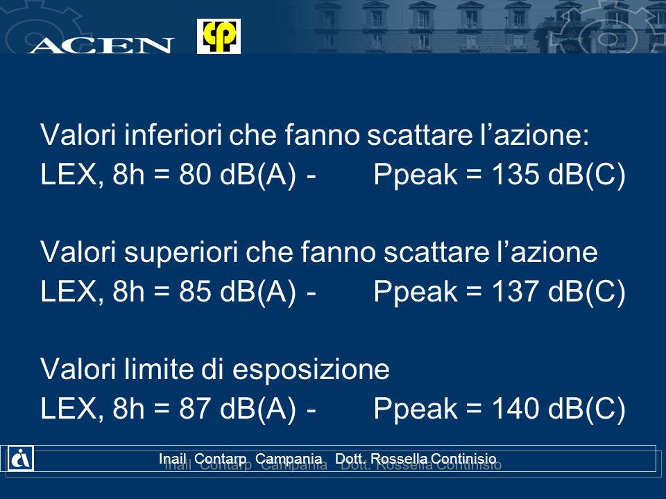 Inail Contarp Campania Dott. Rossella Continisio Valori inferiori che fanno scattare lazione: LEX, 8h = 80 dB(A)-Ppeak = 135 dB(C) Valori superiori ch