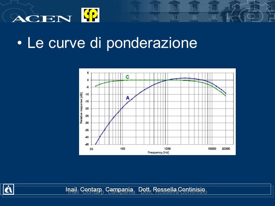 Inail Contarp Campania Dott. Rossella Continisio Le curve di ponderazione