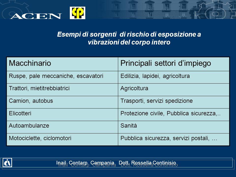Inail Contarp Campania Dott. Rossella Continisio Esempi di sorgenti di rischio di esposizione a vibrazioni del corpo intero MacchinarioPrincipali sett