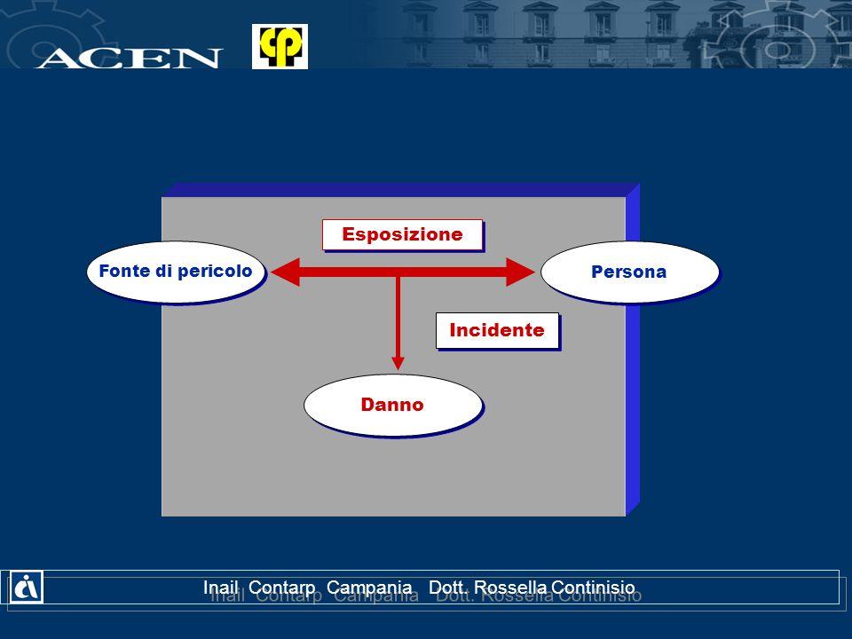 Fonte di pericolo Danno Persona Esposizione Incidente Inail Contarp Campania Dott. Rossella Continisio