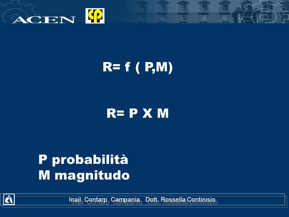 R= f ( P,M) R= P X M P probabilità M magnitudo Inail Contarp Campania Dott. Rossella Continisio