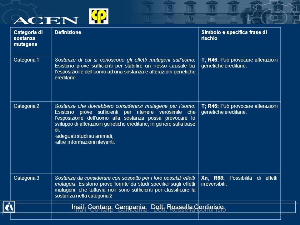 Categoria di sostanza mutagena DefinizioneSimbolo e specifica frase di rischio Categoria 1Sostanze di cui si conoscono gli effetti mutageni sulluomo.