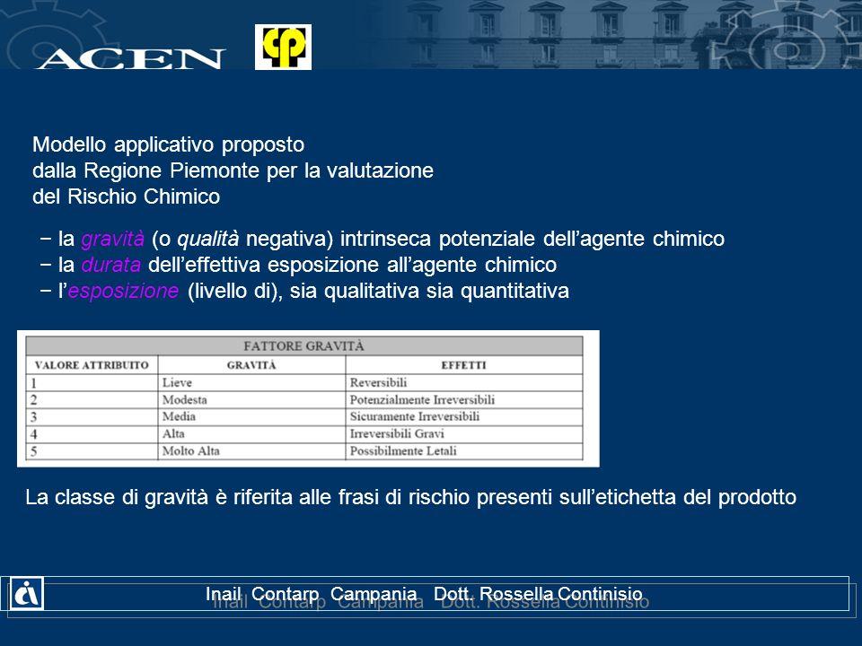 Modello applicativo proposto dalla Regione Piemonte per la valutazione del Rischio Chimico la gravità (o qualità negativa) intrinseca potenziale della