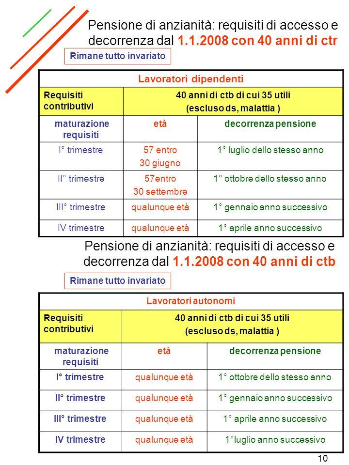 10 Pensione di anzianità: requisiti di accesso e decorrenza dal 1.1.2008 con 40 anni di ctr Rimane tutto invariato Lavoratori dipendenti Requisiti con